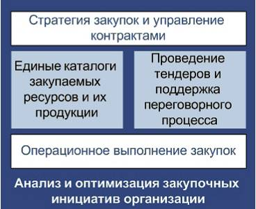 Рис. 1 Контур «SupplierRelationshipManagement»
